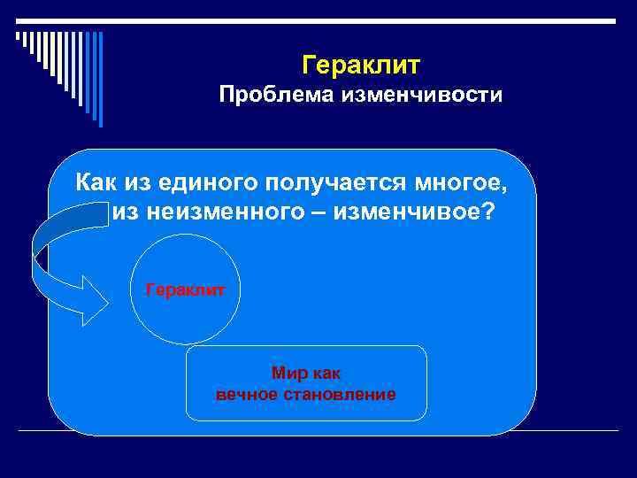 Гераклит Проблема изменчивости Как из единого получается многое, из неизменного – изменчивое? Гераклит Мир