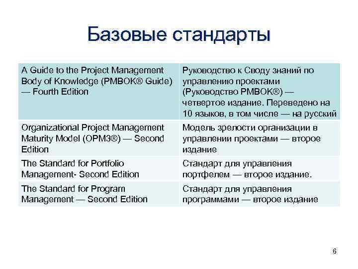 Базовые стандарты A Guide to the Project Management Руководство к Своду знаний по Body