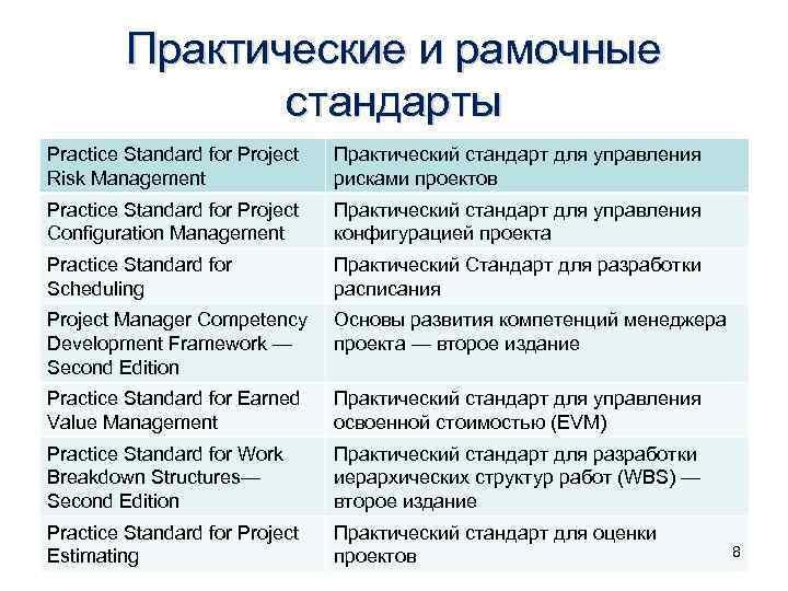 Практические и рамочные стандарты Practice Standard for Project Risk Management Практический стандарт для управления