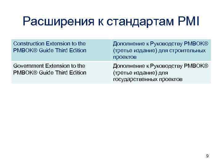 Расширения к стандартам PMI Construction Extension to the PMBOK® Guide Third Edition Дополнение к