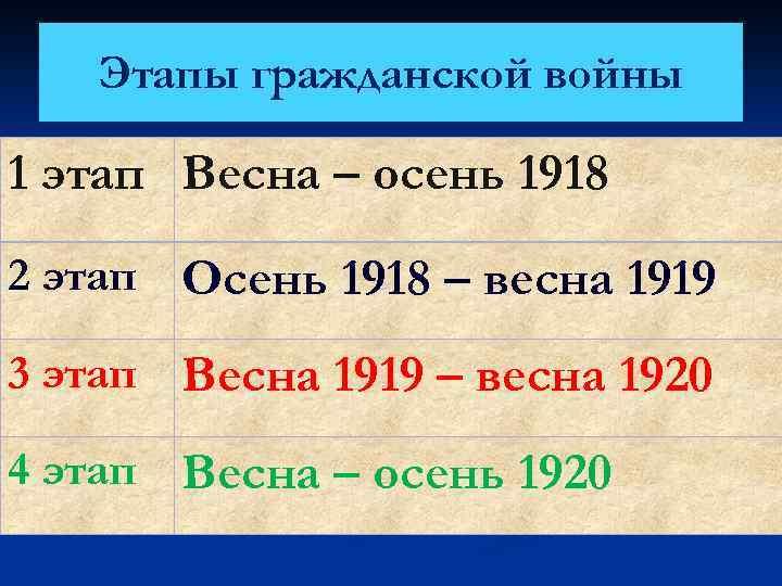 Этапы гражданской войны 1 этап Весна – осень 1918 2 этап Осень 1918 –