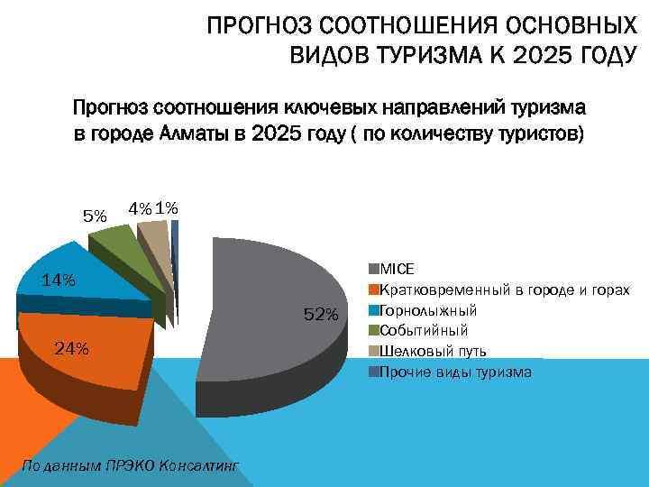 ПРОГНОЗ СООТНОШЕНИЯ ОСНОВНЫХ ВИДОВ ТУРИЗМА К 2025 ГОДУ Прогноз соотношения ключевых направлений туризма в