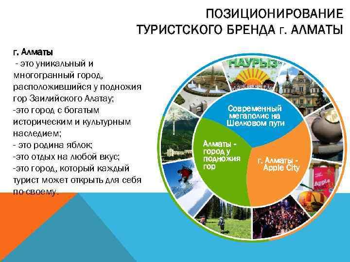 ПОЗИЦИОНИРОВАНИЕ ТУРИСТСКОГО БРЕНДА г. АЛМАТЫ г. Алматы - это уникальный и многогранный город, расположившийся