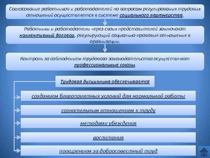 Согласование работников и работодателей по вопросам регулирования трудовых отношений осуществляется в системе социального партнерства.