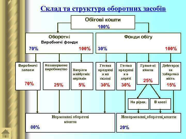 Склад та структура оборотних засобів Обігові кошти 100% Оборотні Фонди обігу Виробничі фонди 70%