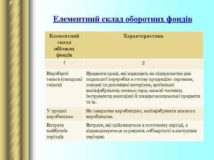 Елементний склад оборотних фондів Елементний склад обігових фондів Характеристика 1 2 Виробничі Предмети праці,