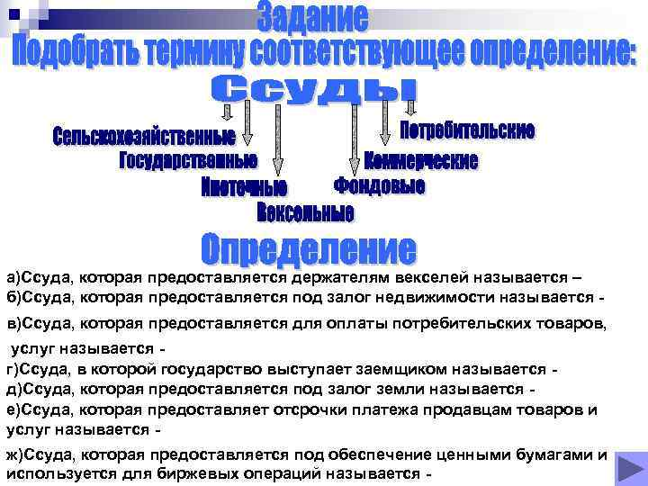 а)Ссуда, которая предоставляется держателям векселей называется – б)Ссуда, которая предоставляется под залог недвижимости называется