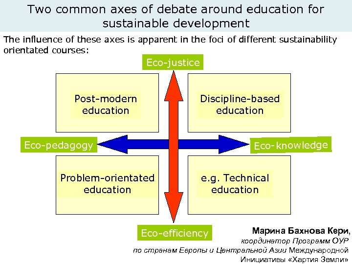 Two common axes of debate around education for sustainable development The influence of these