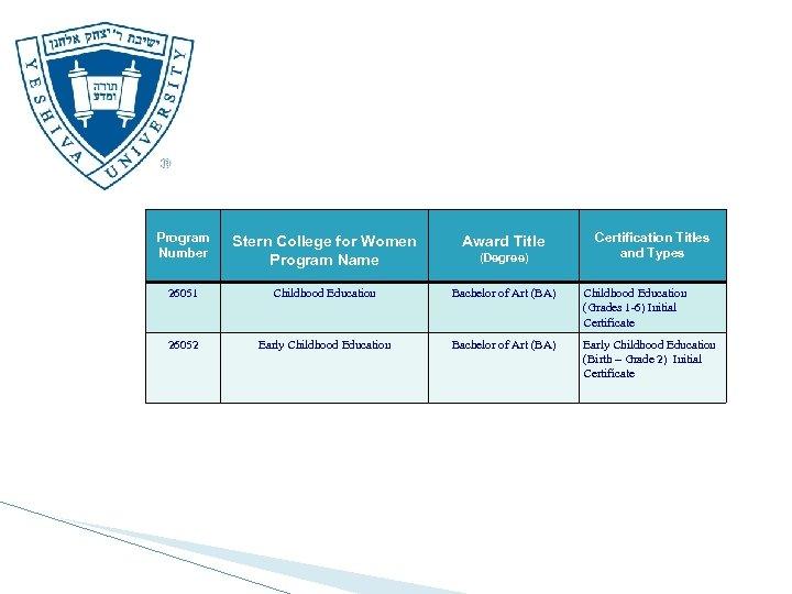 Program Number Stern College for Women Program Name Award Title 26051 Childhood Education Bachelor