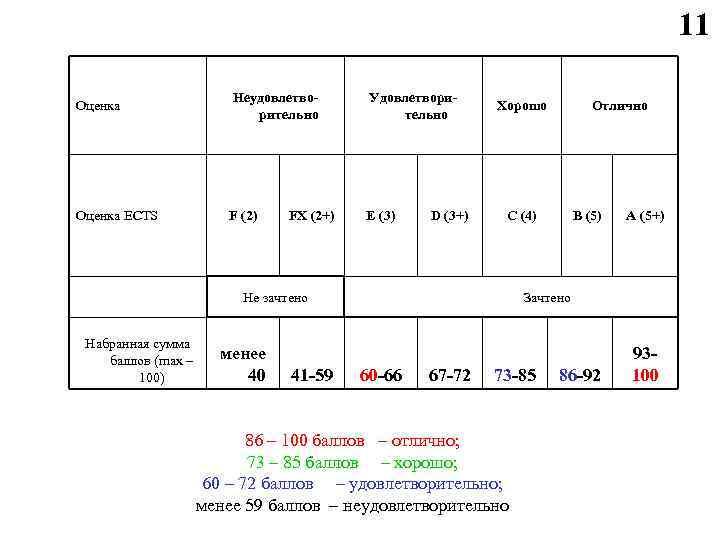 11 Оценка Неудовлетворительно Удовлетворительно Оценка ECTS F (2) E (3) FX (2+) D (3+)