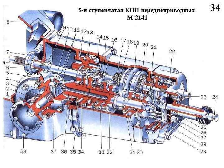 5 -и ступенчатая КПП переднеприводных М-2141 34