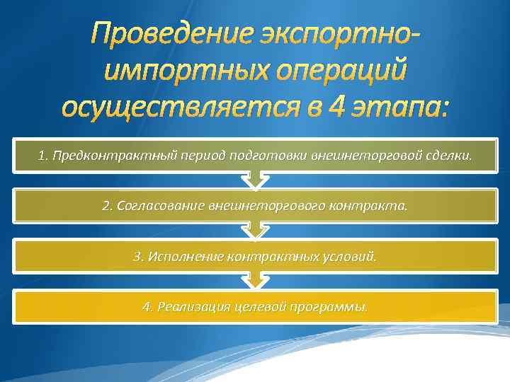 Проведение экспортноимпортных операций осуществляется в 4 этапа: 1. Предконтрактный период подготовки внешнеторговой сделки. 2.