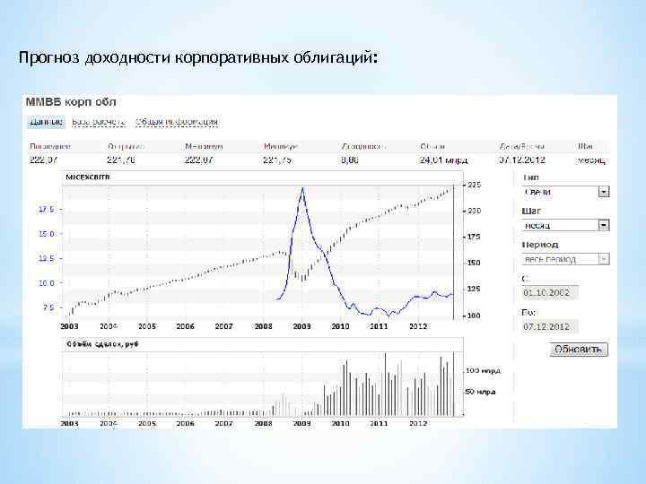 Прогноз доходности корпоративных облигаций: