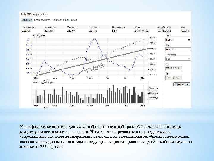 На графике четко выражен долгосрочный повышательный тренд. Объемы торгов близки к среднему, но постепенно