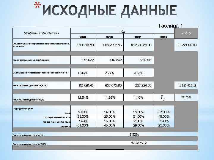 * Таблица 1 ГОД ОСНОВНЫЕ ПОКАЗАТЕЛИ 2009 Общий объем инвестированных пенсионных накоплений в управлении