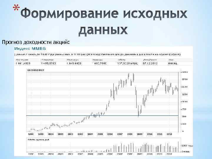 * Прогноз доходности акций: