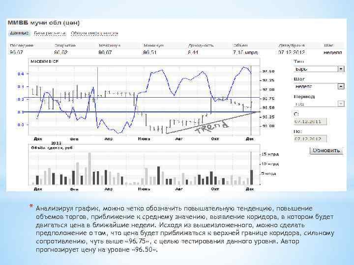 * Анализируя график, можно четко обозначить повышательную тенденцию, повышение объемов торгов, приближение к среднему