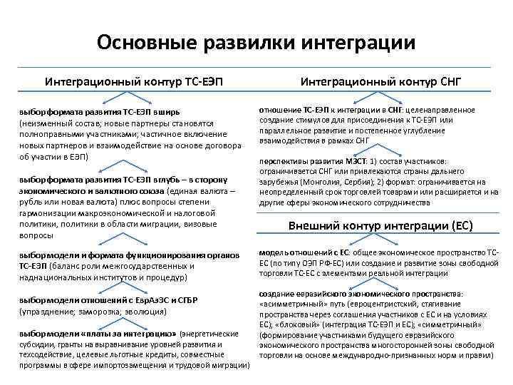 Основные развилки интеграции Интеграционный контур ТС-ЕЭП выбор формата развития ТС-ЕЭП вширь (неизменный состав; новые