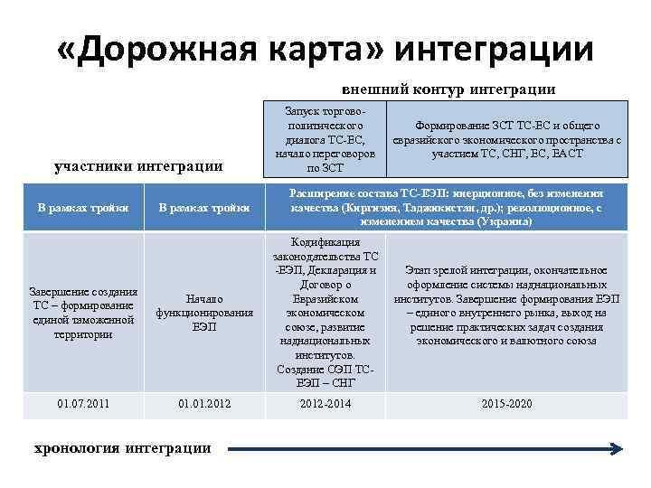 «Дорожная карта» интеграции внешний контур интеграции участники интеграции В рамках тройки Запуск торговополитического