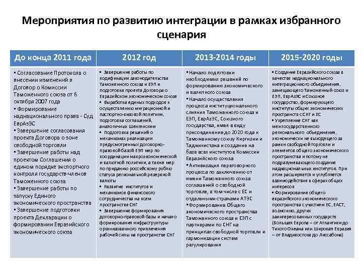 Мероприятия по развитию интеграции в рамках избранного сценария До конца 2011 года 2012 год