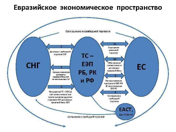 Евразийское экономическое пространство Соглашения о свободной торговле 1 а 1 Договор о свободной торговле