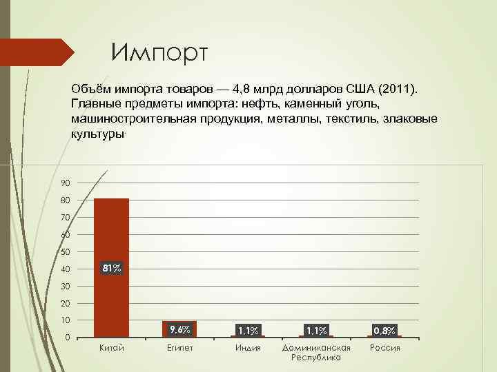 Импорт Объём импорта товаров — 4, 8 млрд долларов США (2011). Главные предметы импорта: