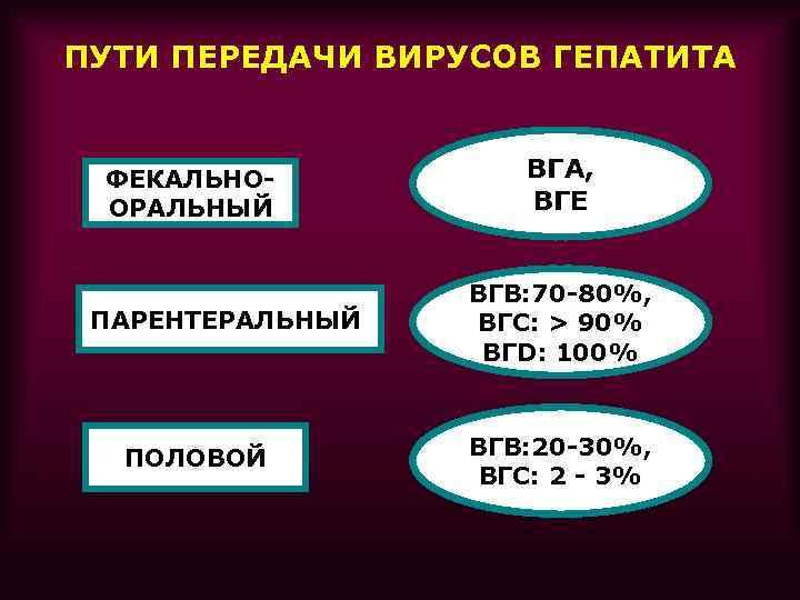 ПУТИ ПЕРЕДАЧИ ВИРУСОВ ГЕПАТИТА ФЕКАЛЬНООРАЛЬНЫЙ ПАРЕНТЕРАЛЬНЫЙ ПОЛОВОЙ ВГА, ВГЕ ВГВ: 70 -80%, ВГС: >