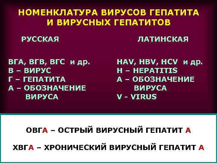 НОМЕНКЛАТУРА ВИРУСОВ ГЕПАТИТА И ВИРУСНЫХ ГЕПАТИТОВ РУССКАЯ ВГА, ВГВ, ВГС и др. В –