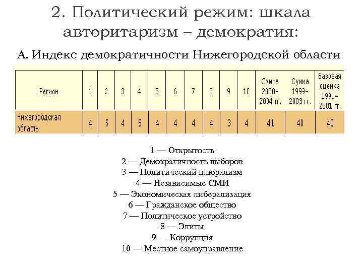 2. Политический режим: шкала авторитаризм – демократия: А. Индекс демократичности Нижегородской области 1 —