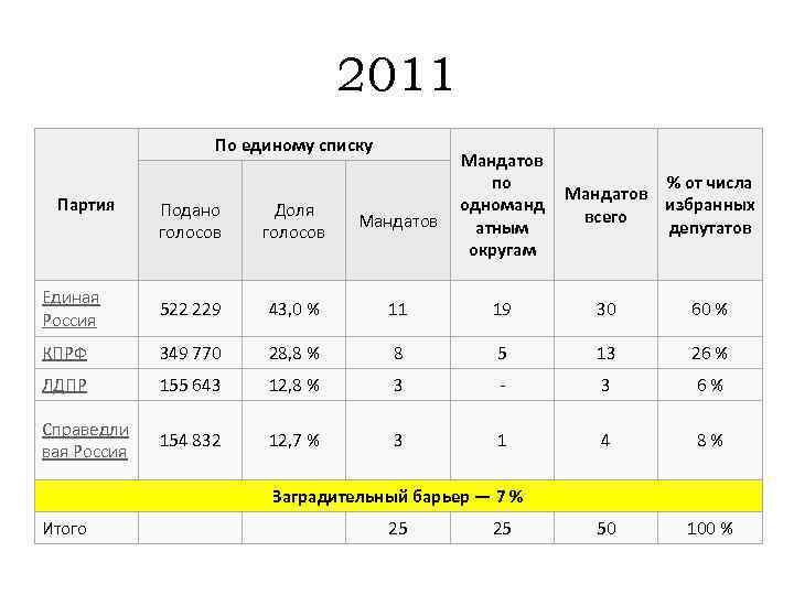 2011 По единому списку Партия Мандатов по одноманд атным округам % от числа Мандатов