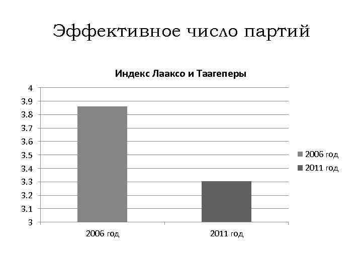 Эффективное число партий Индекс Лааксо и Таагеперы 4 3. 9 3. 8 3. 7