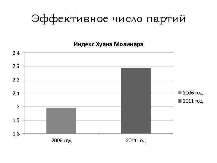 Эффективное число партий Индекс Хуана Молинара 2. 4 2. 3 2. 2 2006 год