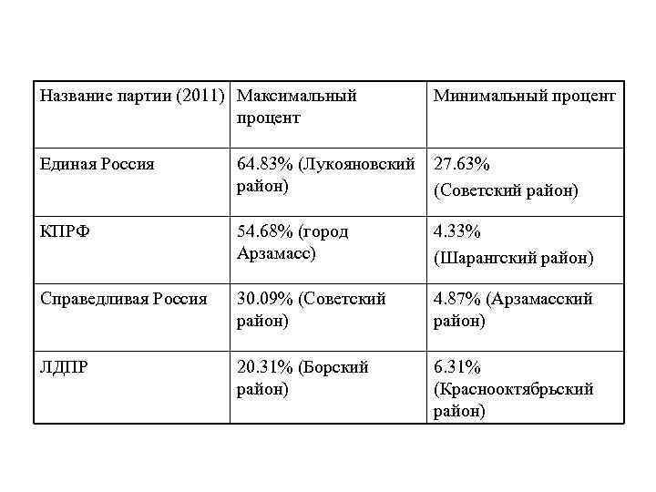 Название партии (2011) Максимальный процент Минимальный процент Единая Россия 64. 83% (Лукояновский район) 27.