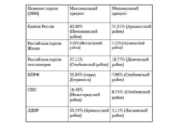 Название партии (2006) Максимальный процент Минимальный процент Единая Россия 62. 88% (Починковский район) 31.