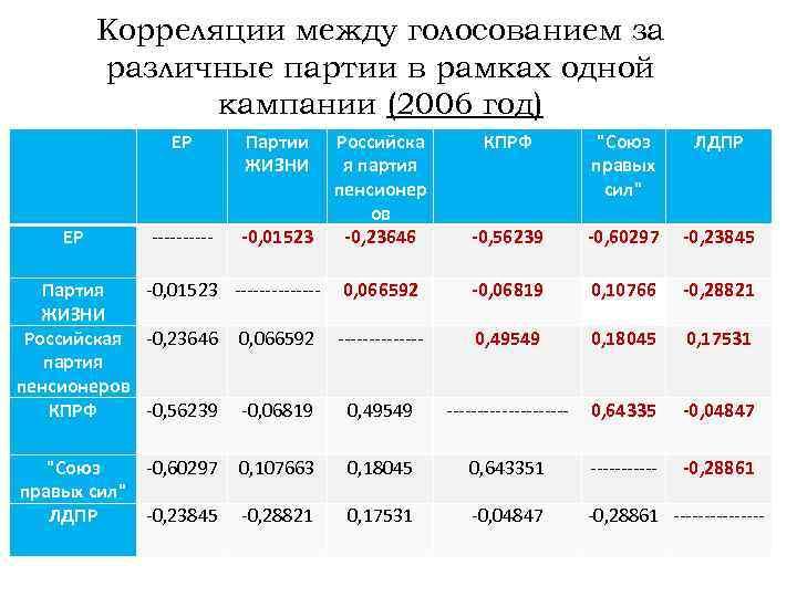 Корреляции между голосованием за различные партии в рамках одной кампании (2006 год) ЕР Партии