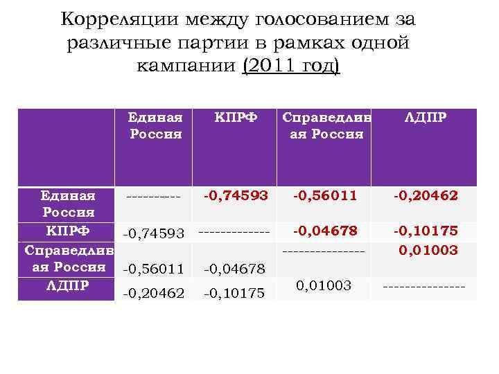 Корреляции между голосованием за различные партии в рамках одной кампании (2011 год) Единая Россия