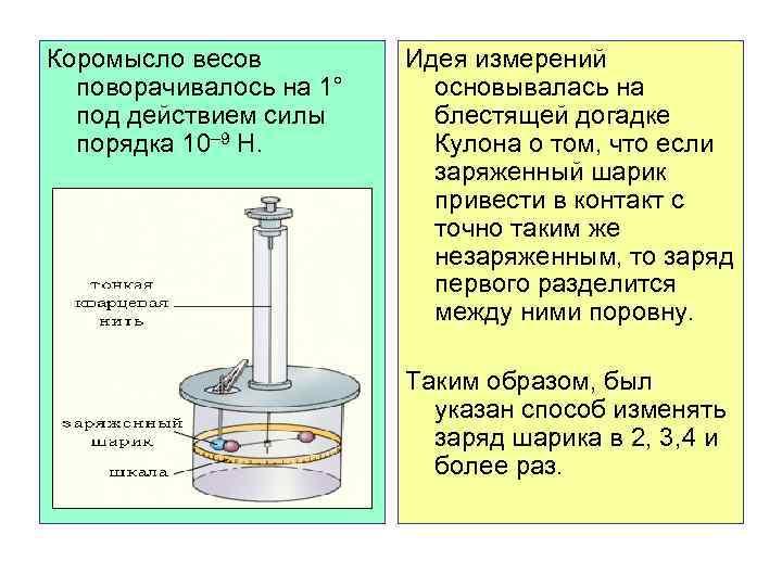 Коромысло весов поворачивалось на 1° под действием силы порядка 10– 9 Н. Идея измерений