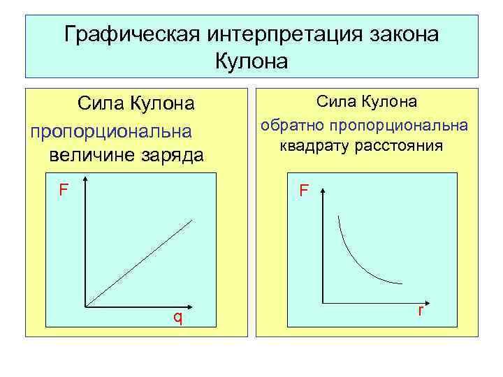 Графическая интерпретация закона Кулона Сила Кулона пропорциональна величине заряда F Сила Кулона обратно пропорциональна