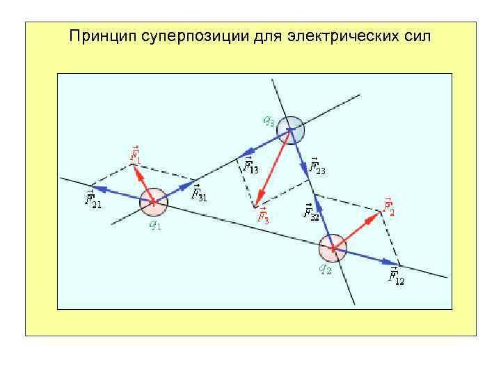 Принцип суперпозиции для электрических сил