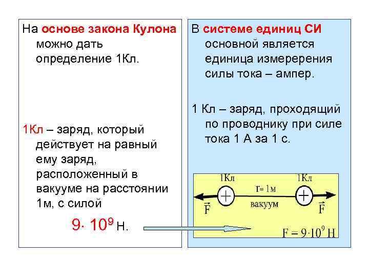 На основе закона Кулона В системе единиц СИ можно дать основной является определение 1