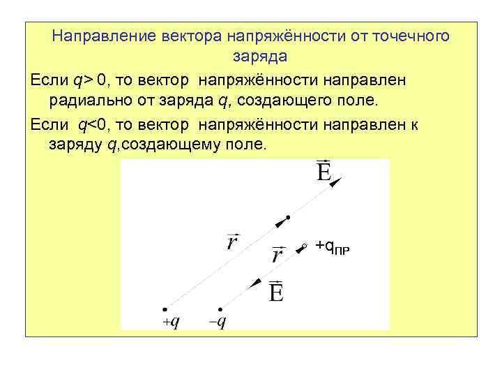 Направление вектора напряжённости от точечного заряда Если q> 0, то вектор напряжённости направлен радиально