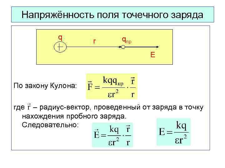 Напряжённость поля точечного заряда q r qпр Е По закону Кулона: где – радиус-вектор,