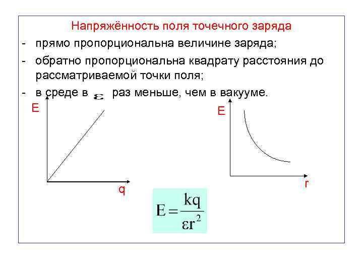 Напряжённость поля точечного заряда - прямо пропорциональна величине заряда; - обратно пропорциональна квадрату расстояния