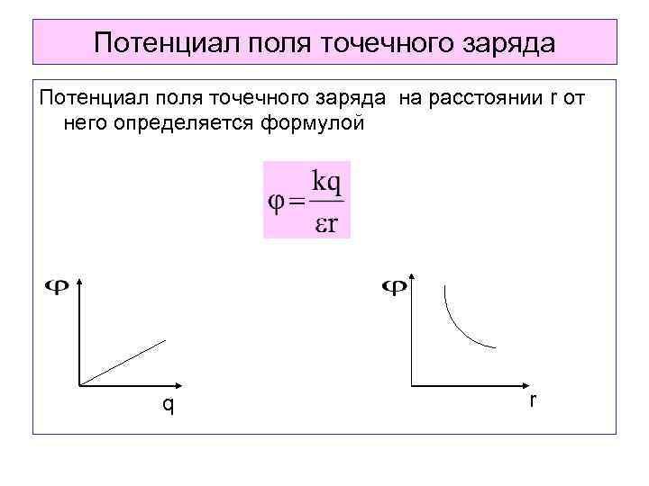 Потенциал поля точечного заряда на расстоянии r от него определяется формулой q r