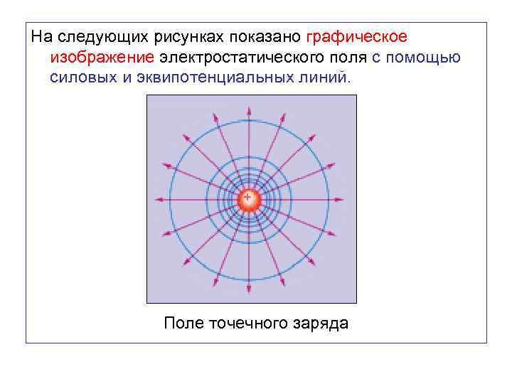 На следующих рисунках показано графическое изображение электростатического поля с помощью силовых и эквипотенциальных линий.