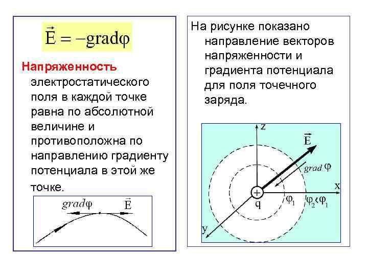 Напряженность электростатического поля в каждой точке равна по абсолютной величине и противоположна по