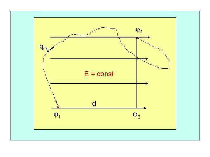q. O E = const d