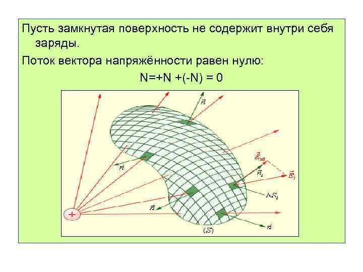 Пусть замкнутая поверхность не содержит внутри себя заряды. Поток вектора напряжённости равен нулю: N=+N