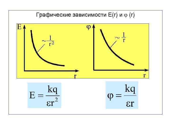 Графические зависимости E(r) и (r)