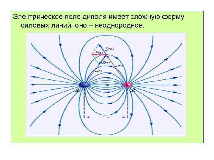 Электрическое поле диполя имеет сложную форму силовых линий, оно – неоднородное.